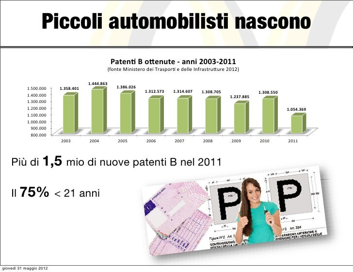 """Piccoli automobilisti nascono                                                        -./012!3!45016/0!7!.118!*(($7*(""""""""!   ..."""