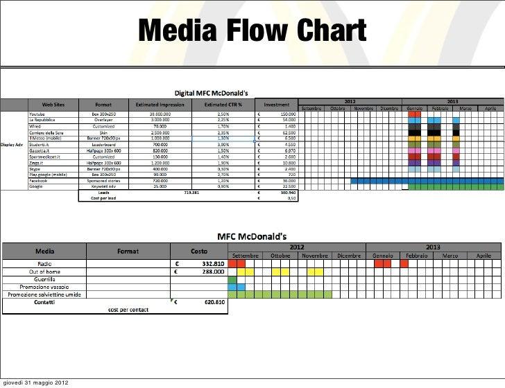Media Flow Chartgiovedì 31 maggio 2012