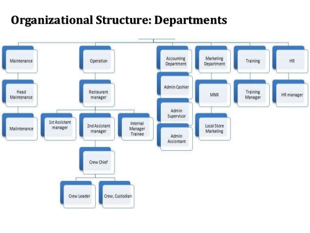 study on organizational structure of hotel Types of organizational structures an organizational structure defines how jobs and tasks are formally divided, grouped and coordinated the type of organizational structure would depend upon the type of organization itself and its philosophy of operations.