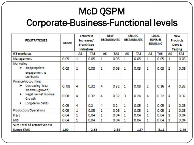 Qspm matrix kfc Essay Sample