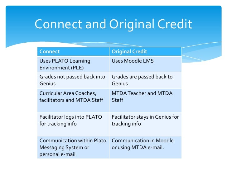 Connect and Original CreditConnect                       Original CreditUses PLATO Learning           Uses Moodle LMSEnvir...