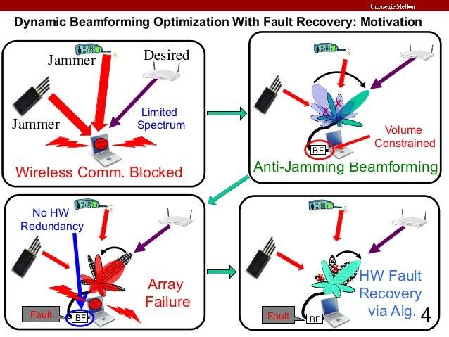 Anti jammer mobile wireless - anti mobile jammer j