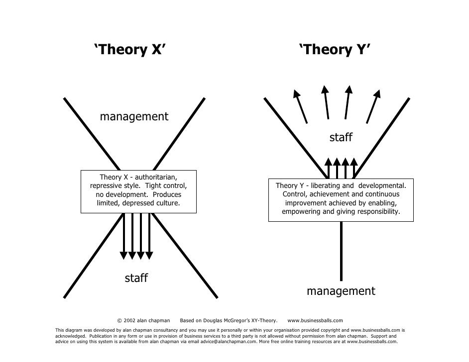 difference between theory x theory y This brought about a human relations movement which included douglas mcgregor theory x and theory y approach similarities and differences can be found between.