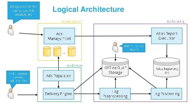 Logical Architecture - Focused