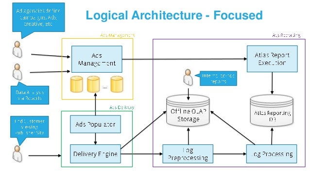 Physical Architecture – Data Processing Pipeline