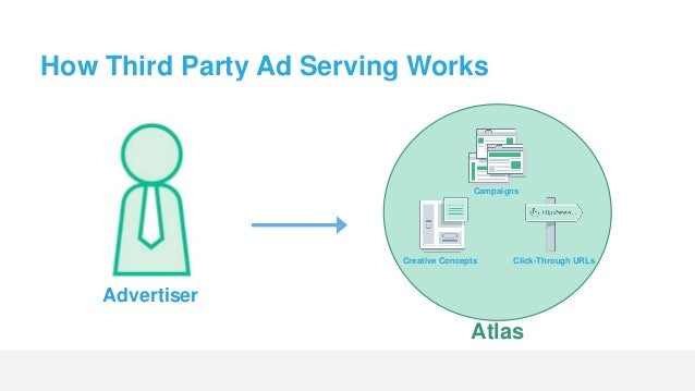 Serving An Ad Atlas You, me, or other random human