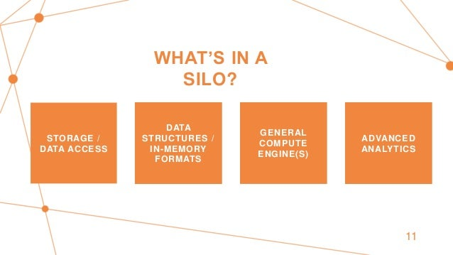 WHAT'S IN A SILO? STORAGE / DATA ACCESS DATA STRUCTURES / IN-MEMORY FORMATS GENERAL COMPUTE ENGINE(S) ADVANCED ANALYTICS 11