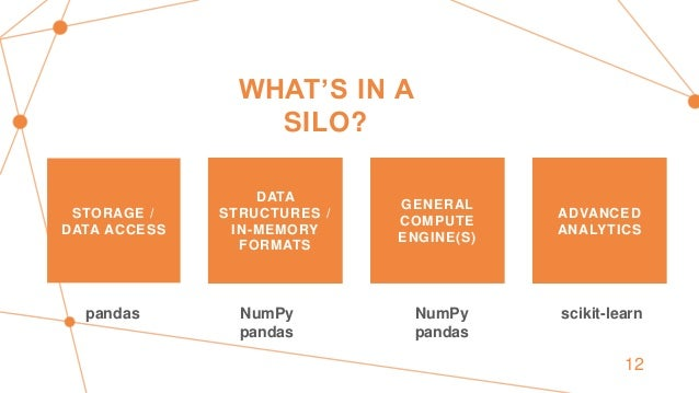 WHAT'S IN A SILO? STORAGE / DATA ACCESS DATA STRUCTURES / IN-MEMORY FORMATS GENERAL COMPUTE ENGINE(S) ADVANCED ANALYTICS p...