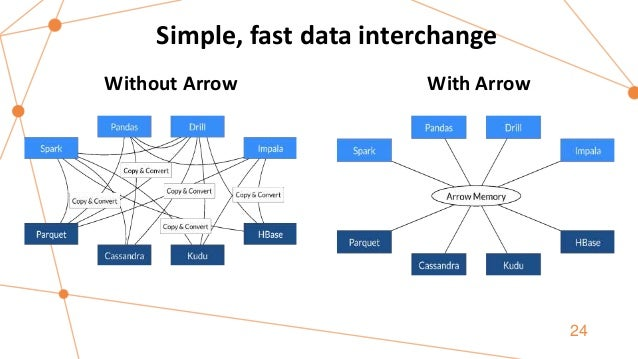 24 Without Arrow With Arrow Simple, fast data interchange