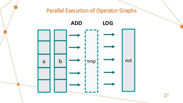 Parallel Execution of Operator Graphs 27 a b ADD LOG tmp out