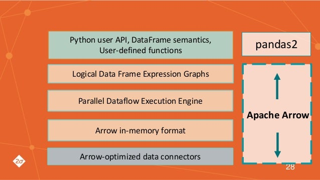 A 28 Arrow-optimized data connectors Arrow in-memory format Logical Data Frame Expression Graphs Parallel Dataflow Executi...