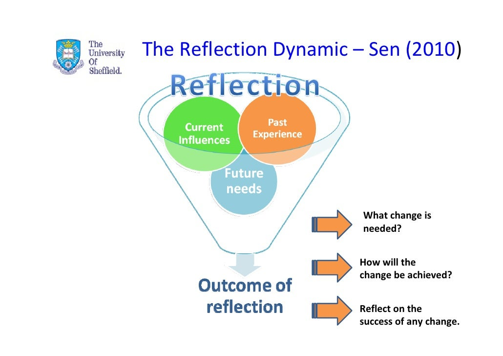 reflective essay info Below we offer two examples of thoughtful reflective essays that effectively and substantively capture the author's growth over time at california state university channel islands (ci.