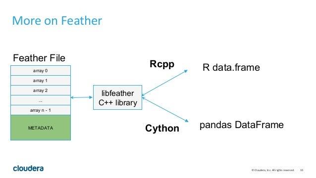 High Performance Python on Apache Spark