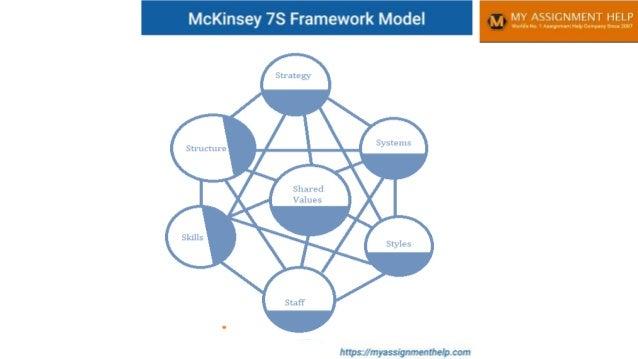 Mckinsey7s Framework Model  Slide 2