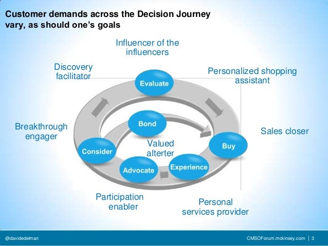 Customer demands across the Decision Journeyvary, as should one's goals                                   Influencer of th...