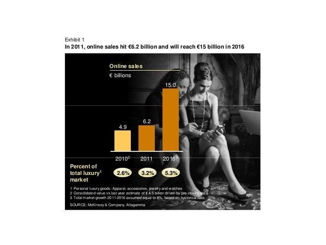 Exhibit 1In 2011, online sales hit €6.2 billion and will reach €15 billion in 2016                          Online sales  ...