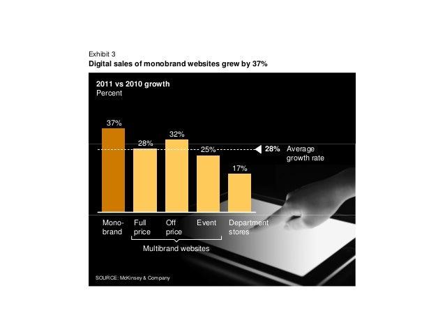 Exhibit 3Digital sales of monobrand websites grew by 37%  2011 vs 2010 growth  Percent      37%                           ...