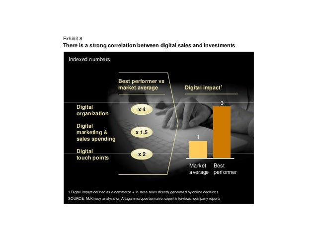 Exhibit 8There is a strong correlation between digital sales and investments  Indexed numbers                             ...