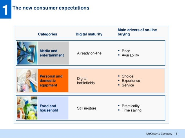 Digital consumer: Five major trends