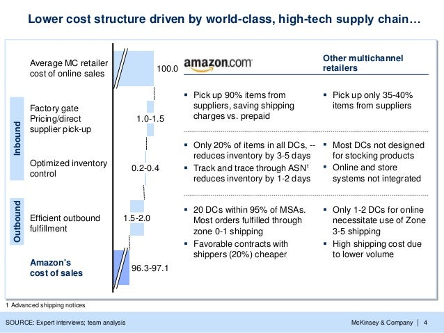 McKinsey & Company   4 0.2-0.4 1.5-2.0 100.0 Optimized inventory control Factory gate Pricing/direct supplier pick-up 1.0-...