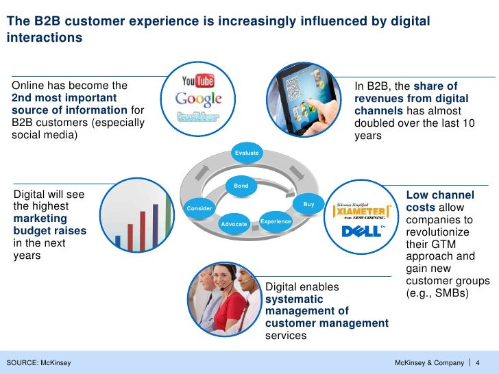 The B2B customer experience is increasingly influenced by digitalinteractions Online has become the                       ...