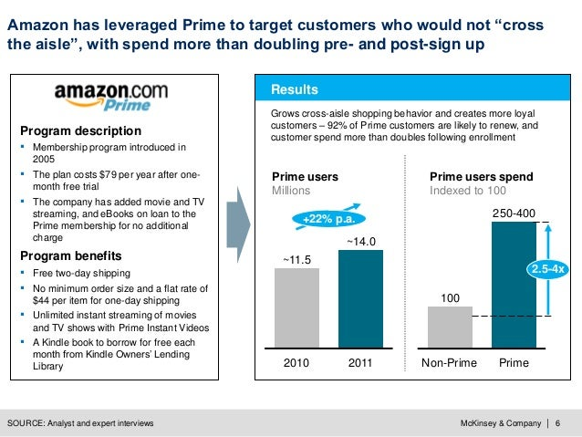 """McKinsey & Company   6 Amazon has leveraged Prime to target customers who would not """"cross the aisle"""", with spend more tha..."""