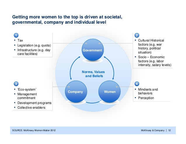 Getting more women to the top is driven at societal,governmental, company and individual level  1                         ...