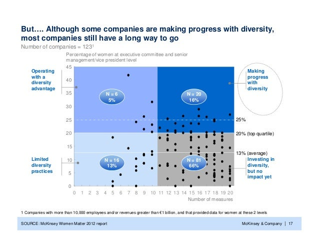 But…. Although some companies are making progress with diversity,most companies still have a long way to goNumber of compa...