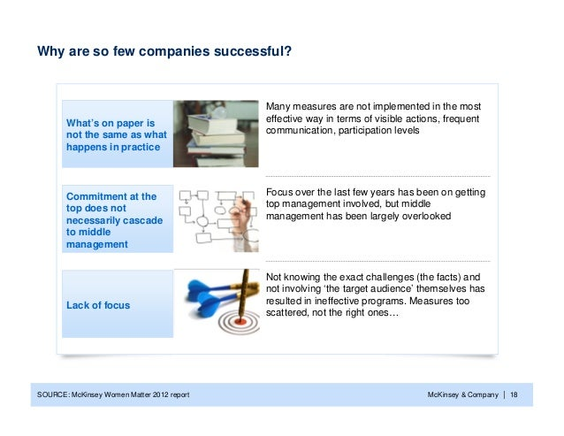 Why are so few companies successful?                                            Many measures are not implemented in the m...