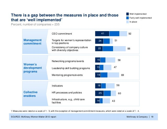 Well implementedThere is a gap between the measures in place and those                                                    ...