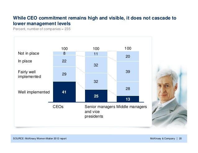 While CEO commitment remains high and visible, it does not cascade tolower management levelsPercent, number of companies =...
