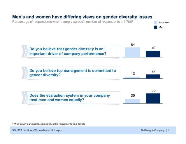 """Men's and women have differing views on gender diversity issuesPercentage of respondents who """"strongly agreed""""; number of ..."""