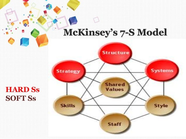 mckinsey 8 s model Result of research indicated that organizational structure based on 7-s mckinsey in free zone of qeshm is unfavorable and model of mckinsey mckinsey 7-s mckinsey.