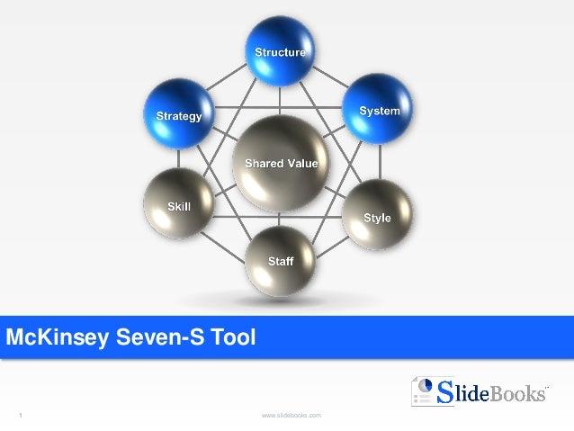 1 www.slidebooks.com1 McKinsey Seven-S Tool