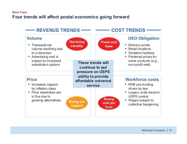McKinsey & Company 10| Four trends will affect postal economics going forward Volume Price Workforce costs USO Obligation ...