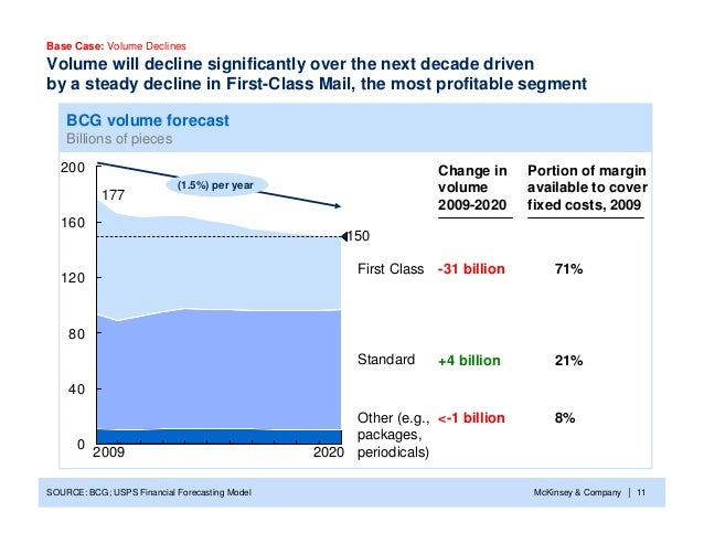 McKinsey & Company 11| 0 40 80 120 160 200 Volume will decline significantly over the next decade driven by a steady decli...