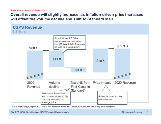 McKinsey & Company 12| USPS Revenue $ Billions Overall revenue will slightly increase, as inflation-driven price increases...