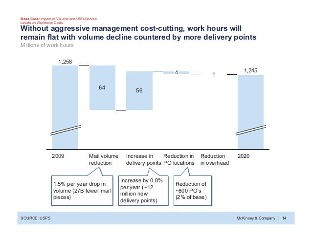McKinsey & Company 14| Without aggressive management cost-cutting, work hours will remain flat with volume decline counter...