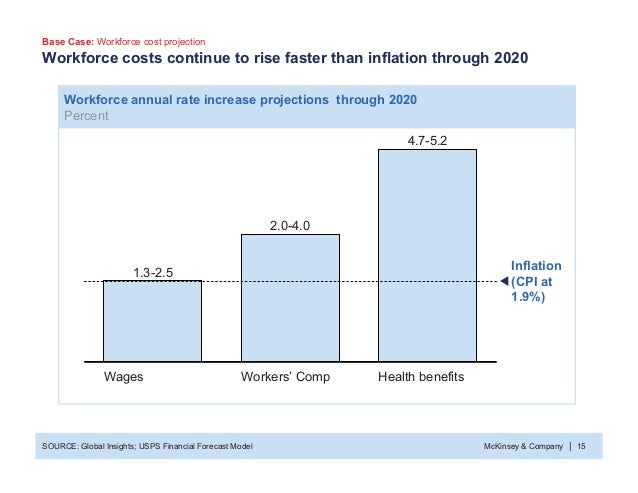 McKinsey & Company 15| Health benefits 4.7-5.2 Workers' Comp 2.0-4.0 Workforce costs continue to rise faster than inflatio...