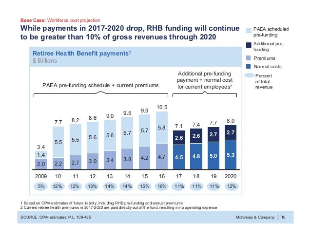 McKinsey & Company 16| While payments in 2017-2020 drop, RHB funding will continue to be greater than 10% of gross revenue...