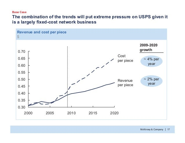 McKinsey & Company 17| The combination of the trends will put extreme pressure on USPS given it is a largely fixed-cost ne...