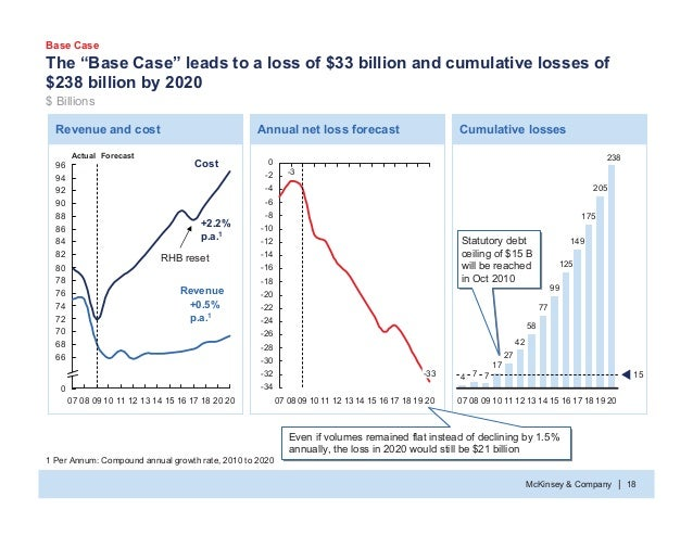 """McKinsey & Company 18