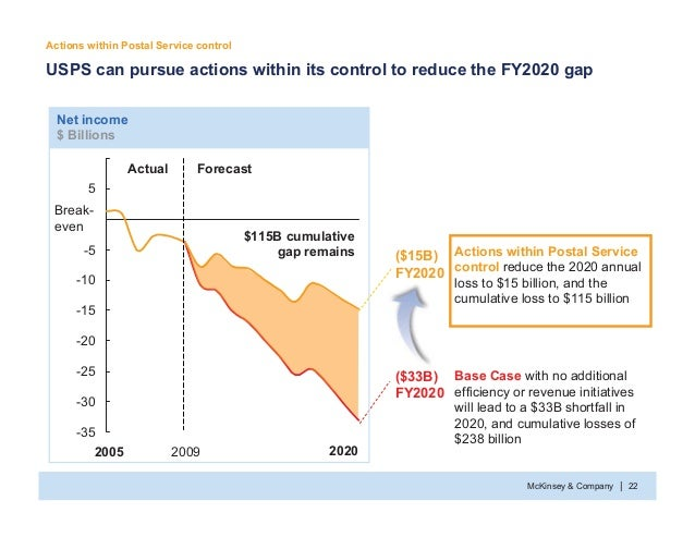 McKinsey & Company 22| USPS can pursue actions within its control to reduce the FY2020 gap Base Case with no additional ef...