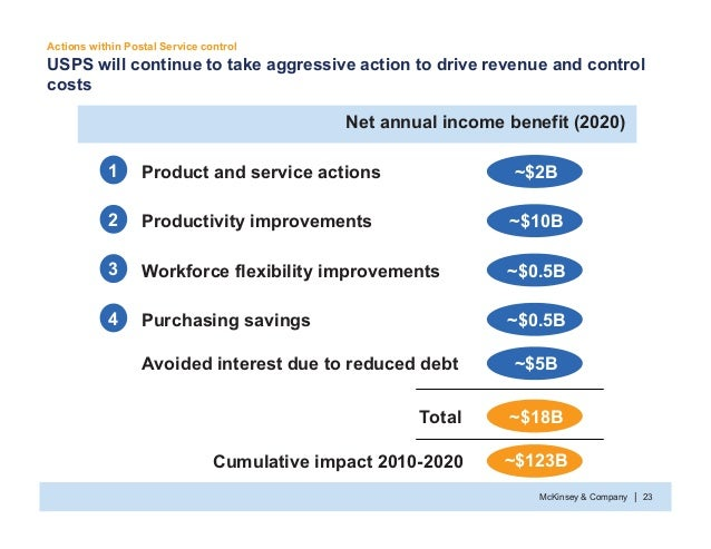 McKinsey & Company 23| USPS will continue to take aggressive action to drive revenue and control costs Actions within Post...