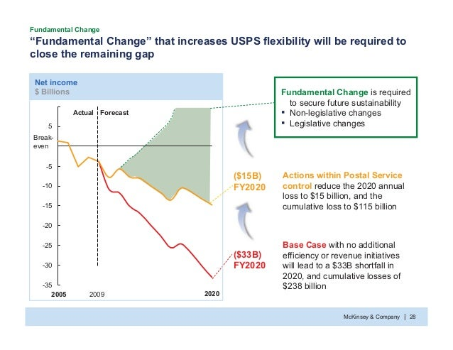 """McKinsey & Company 28