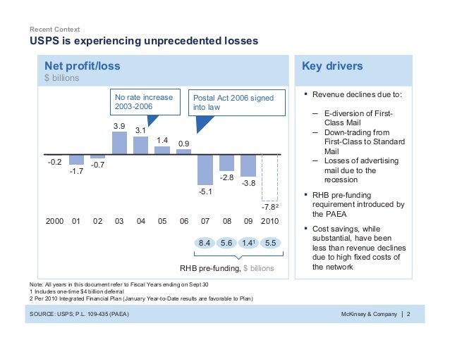 McKinsey Slides Examples