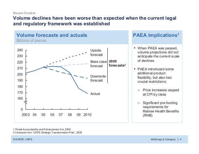 McKinsey & Company 4| Volume declines have been worse than expected when the current legal and regulatory framework was es...