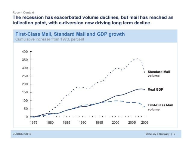 McKinsey & Company 5| First-Class Mail, Standard Mail and GDP growth Cumulative increase from 1973, percent The recession ...