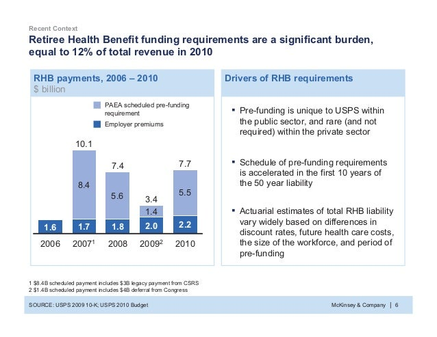 McKinsey & Company 6| Retiree Health Benefit funding requirements are a significant burden, equal to 12% of total revenue ...