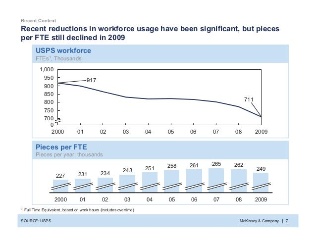 McKinsey & Company 7| Recent reductions in workforce usage have been significant, but pieces per FTE still declined in 200...